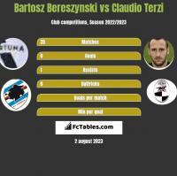 Bartosz Bereszyński vs Claudio Terzi h2h player stats