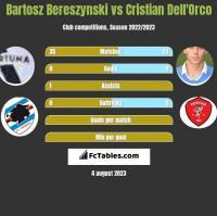 Bartosz Bereszyński vs Cristian Dell'Orco h2h player stats