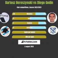 Bartosz Bereszyński vs Diego Godin h2h player stats