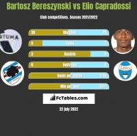 Bartosz Bereszyński vs Elio Capradossi h2h player stats