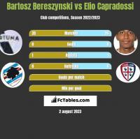 Bartosz Bereszynski vs Elio Capradossi h2h player stats