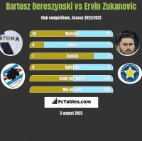 Bartosz Bereszynski vs Ervin Zukanovic h2h player stats