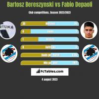 Bartosz Bereszyński vs Fabio Depaoli h2h player stats