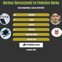 Bartosz Bereszyński vs Federico Barba h2h player stats