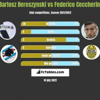 Bartosz Bereszynski vs Federico Ceccherini h2h player stats
