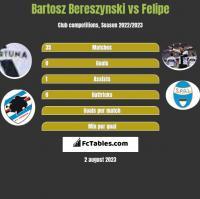 Bartosz Bereszynski vs Felipe h2h player stats