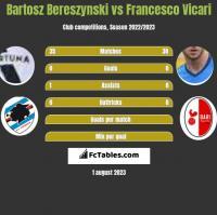Bartosz Bereszynski vs Francesco Vicari h2h player stats