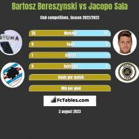 Bartosz Bereszyński vs Jacopo Sala h2h player stats