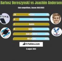 Bartosz Bereszyński vs Joachim Andersen h2h player stats