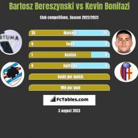 Bartosz Bereszynski vs Kevin Bonifazi h2h player stats