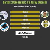 Bartosz Bereszynski vs Koray Guenter h2h player stats
