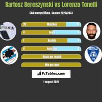 Bartosz Bereszyński vs Lorenzo Tonelli h2h player stats