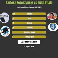 Bartosz Bereszynski vs Luigi Vitale h2h player stats