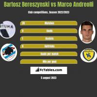 Bartosz Bereszyński vs Marco Andreolli h2h player stats