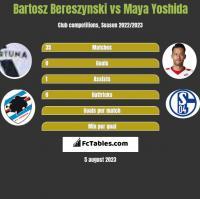 Bartosz Bereszynski vs Maya Yoshida h2h player stats