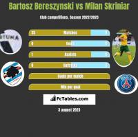 Bartosz Bereszynski vs Milan Skriniar h2h player stats