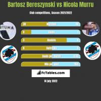Bartosz Bereszyński vs Nicola Murru h2h player stats