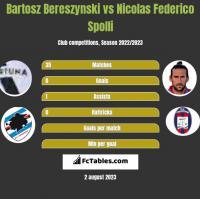 Bartosz Bereszynski vs Nicolas Federico Spolli h2h player stats