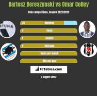 Bartosz Bereszyński vs Omar Colley h2h player stats