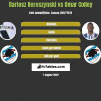 Bartosz Bereszynski vs Omar Colley h2h player stats