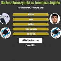 Bartosz Bereszyński vs Tommaso Augello h2h player stats