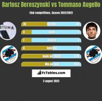 Bartosz Bereszynski vs Tommaso Augello h2h player stats