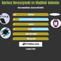 Bartosz Bereszynski vs Vladimir Golemic h2h player stats
