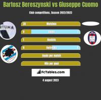 Bartosz Bereszynski vs Giuseppe Cuomo h2h player stats