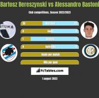 Bartosz Bereszynski vs Alessandro Bastoni h2h player stats