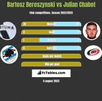 Bartosz Bereszyński vs Julian Chabot h2h player stats