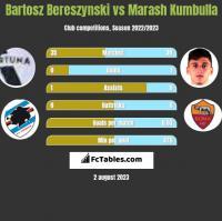 Bartosz Bereszynski vs Marash Kumbulla h2h player stats