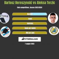 Bartosz Bereszynski vs Aleksa Terzic h2h player stats