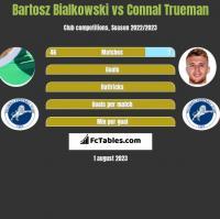Bartosz Bialkowski vs Connal Trueman h2h player stats