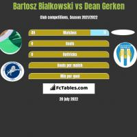 Bartosz Bialkowski vs Dean Gerken h2h player stats
