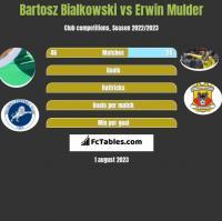 Bartosz Bialkowski vs Erwin Mulder h2h player stats