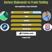 Bartosz Bialkowski vs Frank Fielding h2h player stats