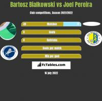 Bartosz Białkowski vs Joel Pereira h2h player stats