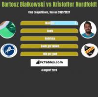 Bartosz Bialkowski vs Kristoffer Nordfeldt h2h player stats