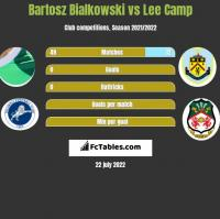 Bartosz Bialkowski vs Lee Camp h2h player stats