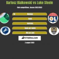 Bartosz Bialkowski vs Luke Steele h2h player stats