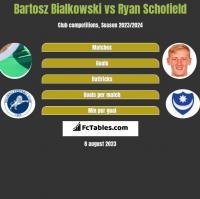 Bartosz Białkowski vs Ryan Schofield h2h player stats