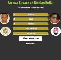 Bartosz Kopacz vs Bohdan Butko h2h player stats