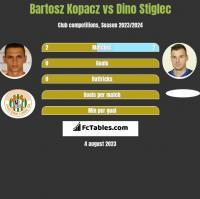Bartosz Kopacz vs Dino Stiglec h2h player stats