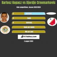 Bartosz Kopacz vs Djordje Crnomarkovic h2h player stats