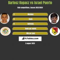 Bartosz Kopacz vs Israel Puerto h2h player stats