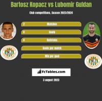 Bartosz Kopacz vs Lubomir Guldan h2h player stats
