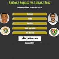 Bartosz Kopacz vs Lukasz Broz h2h player stats