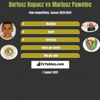 Bartosz Kopacz vs Mariusz Pawelec h2h player stats