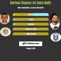 Bartosz Kopacz vs Sasa Balic h2h player stats