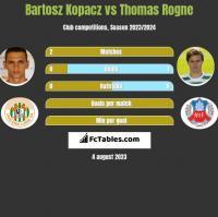 Bartosz Kopacz vs Thomas Rogne h2h player stats